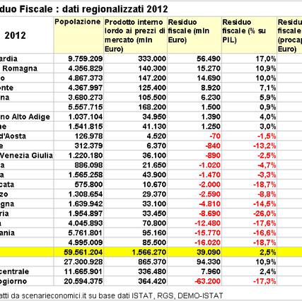 residuo fiscal regioni