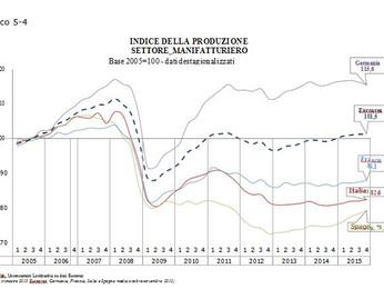 Economia lombarda nel IV trimestre 2015