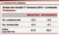 Economia lombarda I trimestre 2015 - Avanti adagio...