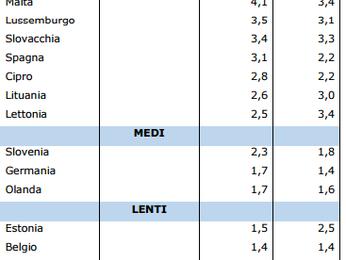 LA SITUAZIONE CONGIUNTURALE IN LOMBARDIA. 3° TRIMESTRE 2016: assestamento (sempre avanti, piano quas