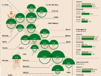 Imprese, ricavi sopra ai livelli pre-crisi. Boom del Mezzogiorno.