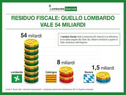 Referendum Catalogna e Lombardia:  quali differenze