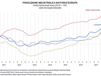La Lombardia aggancia l'Europa