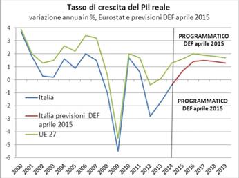 Al rialzo le stime sul Pil: +1,3% nel 2017 e +1,1% nel 2018
