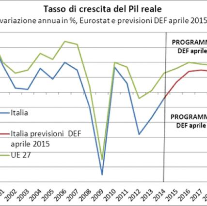 GRAFICO PIL AL 2020