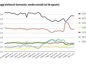 """Che significa """" destra"""" e """"sinistra"""" in Germania se sia CDU , sia SPD sono centr"""