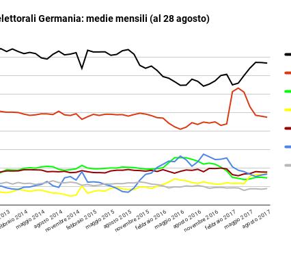 sondaggio elettorali-agosto 2017