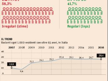 Badanti e welfare : lo Stato risparmia 6,7 mld