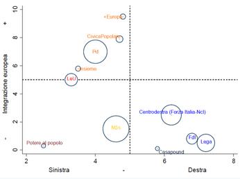 Analisi dei programmi dei partiti secondo l'Istituto Cattaneo