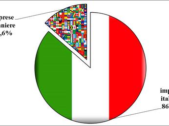 Gli immigrati in Italia producono il 9% del Pil, più di Croazia e Ungheria