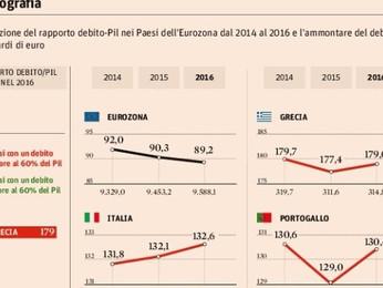 Eurozona in affanno sul debito pubblico: 13 Paesi fuori rotta