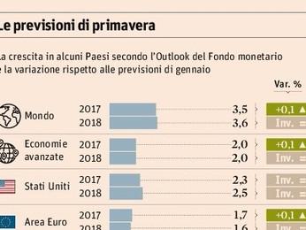 FMI: L' ITALIA NON AGGANCIA LA RIPRESA MONDIALE