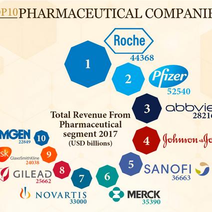 Top-10-farmaceutica