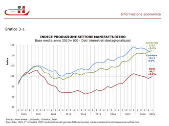 Uniocamere Lombardia: primi segnali negativi da congiuntura II semestre 2019