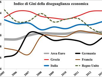 Istat: l'Italia più povera e «diseguale» Occupazione in recupero ma lontana dalla media Ue - Redditi