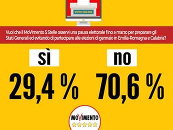 Rousseau ha deciso, ci saranno candidati M5S alle regionali Il No, che per come è stato espresso il