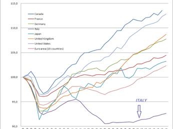 La folgorante ripresa dell'Italia. Solo la Grecia fa peggio