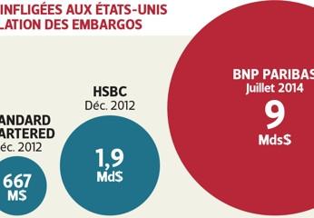 BNP multa da $ 9 miliardi per violazioni degli imbarghi USA