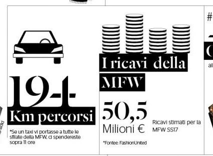 milano-fashion-week-infografica