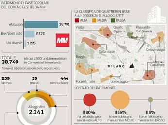 Piano Case Popolari Milano
