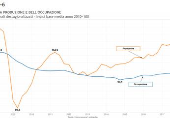 Economia Lombarda III trimestre: la crescita continua.