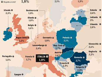 Crescita avanti piano, l'Italia resta ultima in Europa