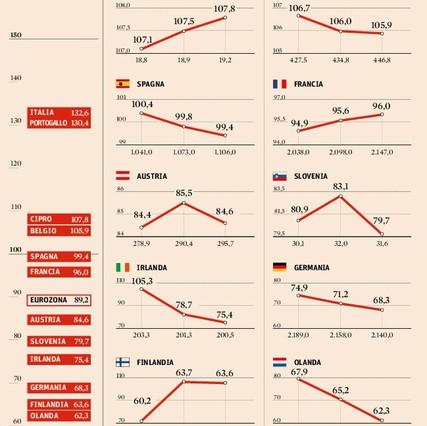 debito eurozona (2)