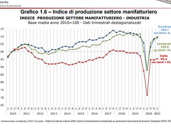 Dati 1° trimestre 2021  L'andamento economico di industria e artigianato in Lombardia.