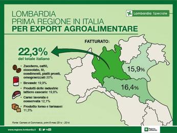 Settore agricolo lombardo II semestre 2017