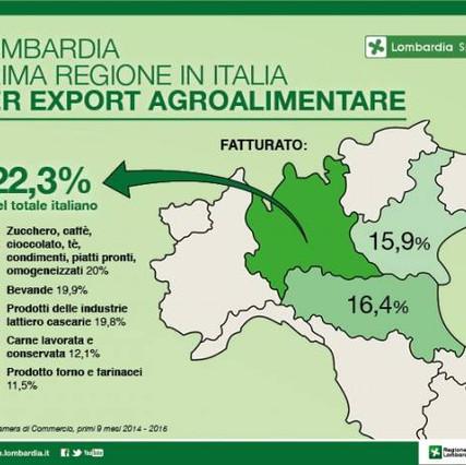 export-dell-agroalimentare-lombardia-prima-in-italia