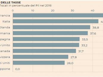 Fisco: come uscire dal paradosso italiano