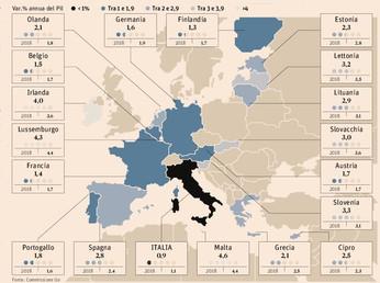 Crescita. L'Italia ancora maglia nera UE
