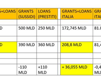Consiglio Europeo: ecco l'accordo sul Recovery Fund