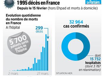 Numero dei morti per coronavirus in Francia  dati incompleti.