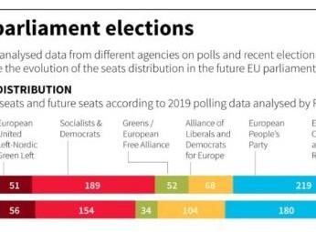 Sondaggi elezioni europee: Lega boom, sinistra a picco. Ecco i numeri choc...
