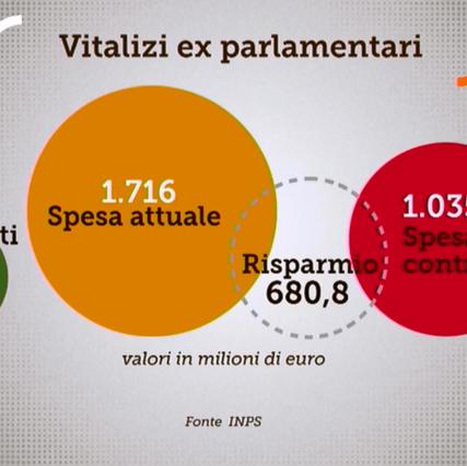 tito-boeri-inps-vitalizi-parlamentari-m5s-2