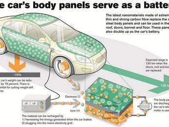 Auto elettrica, la UE vuole la creazione dell'Airbus delle batterie...