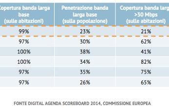 Telecomunicazioni: la banda larga all'ENEL