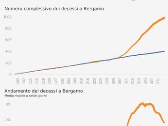 Istat: a Bergamo morti quintuplicati Ecco i dati Comune per Comune