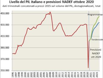 Venti anni senza politica industriale, Pil 2020 sarà sotto i livelli del 2000.Italia maglia nera