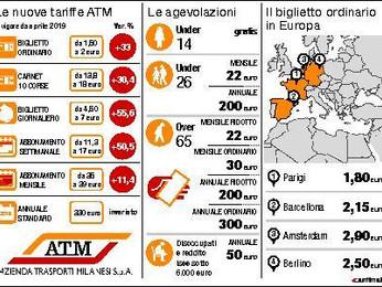 Perché Milano ha aumentato i biglietti dei mezzi pubblici