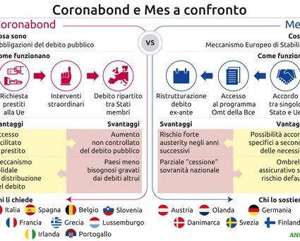 coronabond-e-mes-differenze