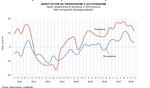 Congiuntura lombarda: III trimestre in lieve rallentamento