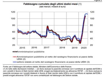 Debito pubblico Italiano fine agosto 2.578 miliardi fonte Banca d'Italia