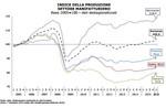 Congiuntura economica Lombardia, Baden-Wurttenberg, Rhones-Alpes, Catalunya  -1° trimestre 2016