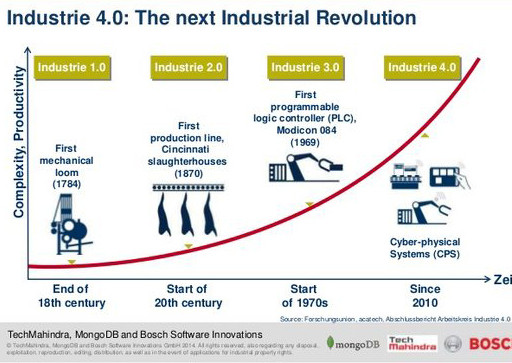 industry4_0_next_revolution