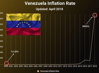 Venezuela, i perché della lunga crisi economica (e politica)