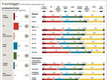 Sondaggi elettorali 2018, gli operai (e i giovani) votano M5S...