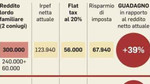 Flat tax, nel governo è finita la pace: o si fa come dice Salvini o salta tutto