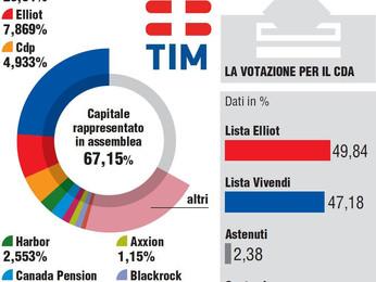 Elliot scippa Telecom a Vivendi